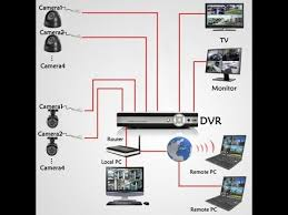 comment installer vidéo surveillance